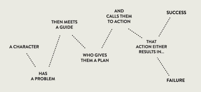 7 steps to a great brand story